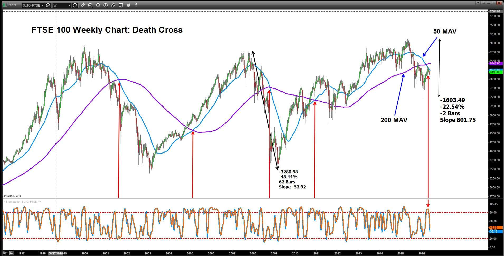 The FTSE 100 is in a 'death cross' situation