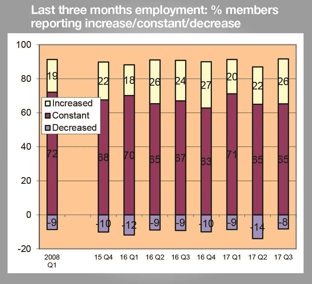 Only 8% of Kent firms said their staff levels decreased in the third quarter of the year, down six points.
