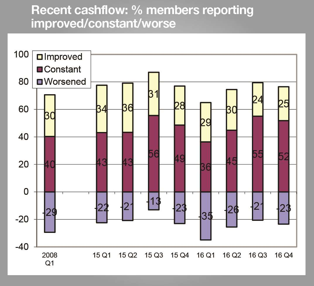 The percentage of firms saying cashflow has improved is at its lowest level for three and a half years