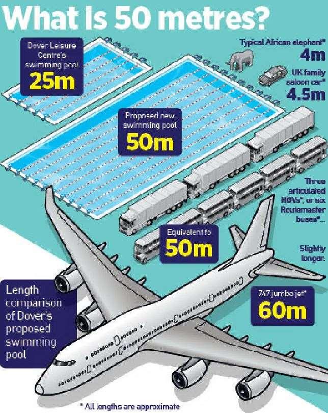Olympic Swimming Pool Diagram If It Isnu0027t Built Yet Olympic Swimming Pool Diagram