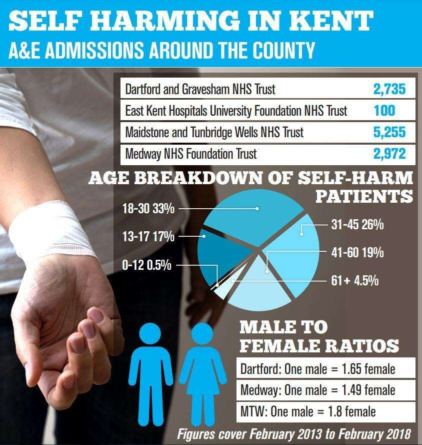 Young people are more likely than any another age group to be admitted to Kent's hospitals with self harm injuries