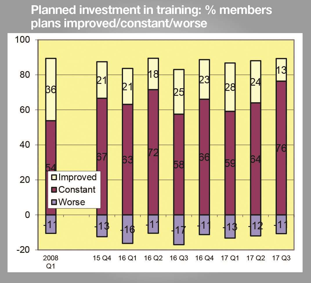 The proportion of firms in Kent which increased investment in training was at a record low in the third quarter