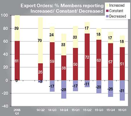 Export orders have been worsening since the second quarter of last year