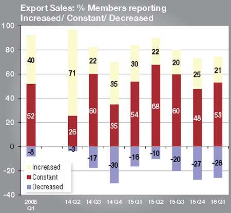 The number of companies reporting improved export sales shrank