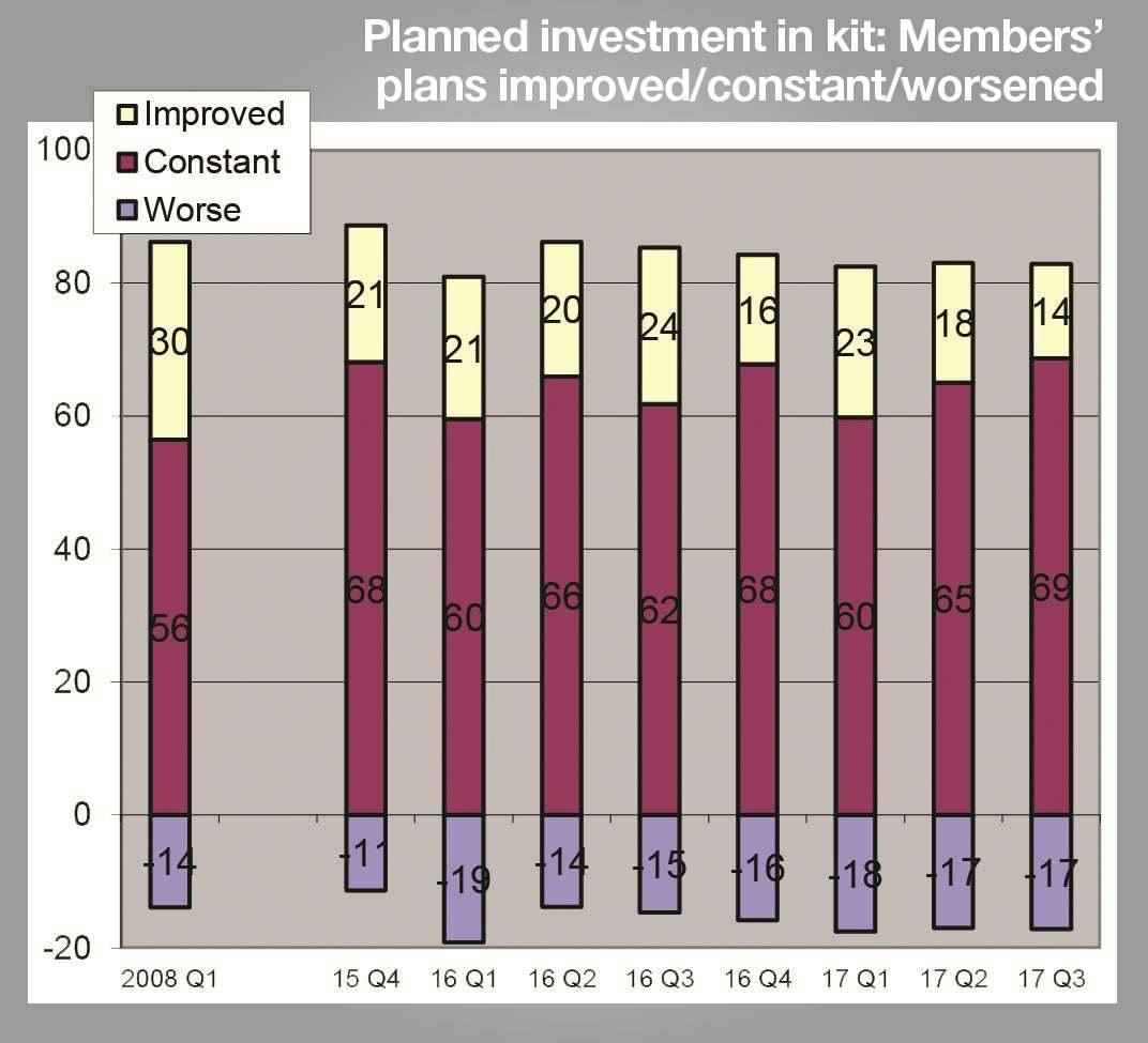 The proportion of firms in Kent which increased investment in equipment was at a record low
