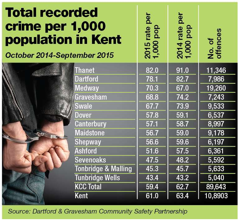 Table showing total recorded crime per 1,000 people in each Kent area