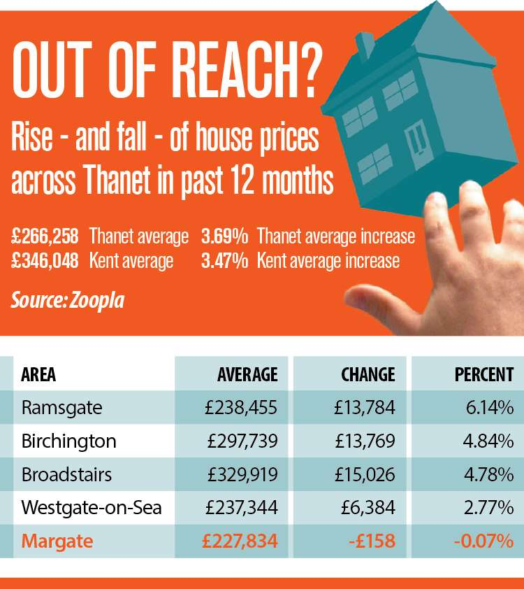 House prices in Thanet have generally gone up