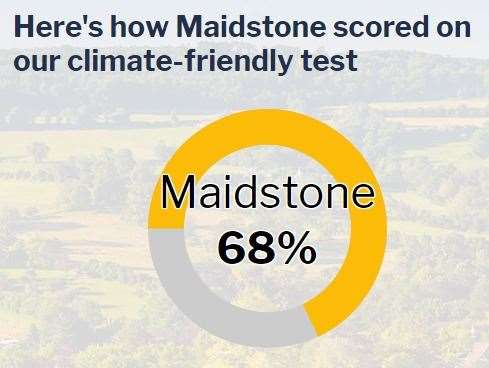 Maidstone scores 68% on the climate friendly test