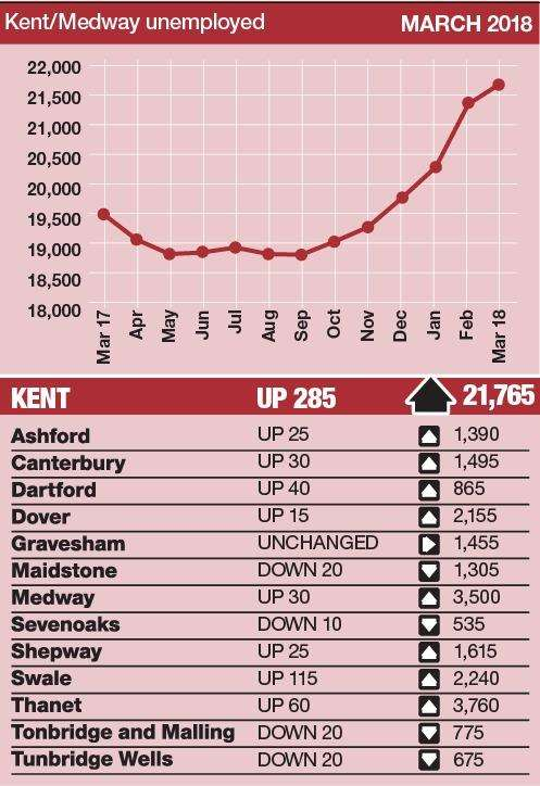 The county's claimant count has risen for six straight months