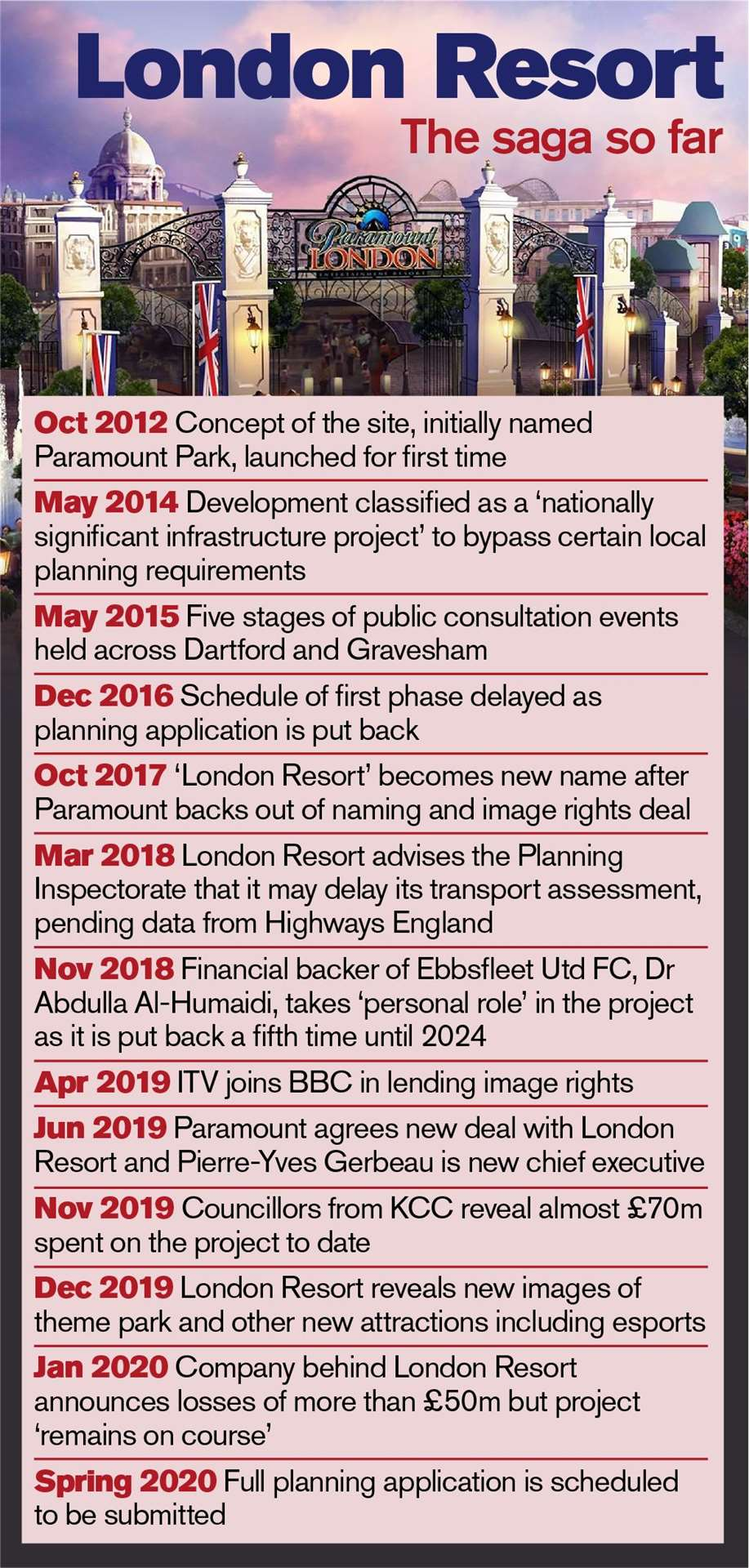 A timeline of developments relating to the London Resort project to date.