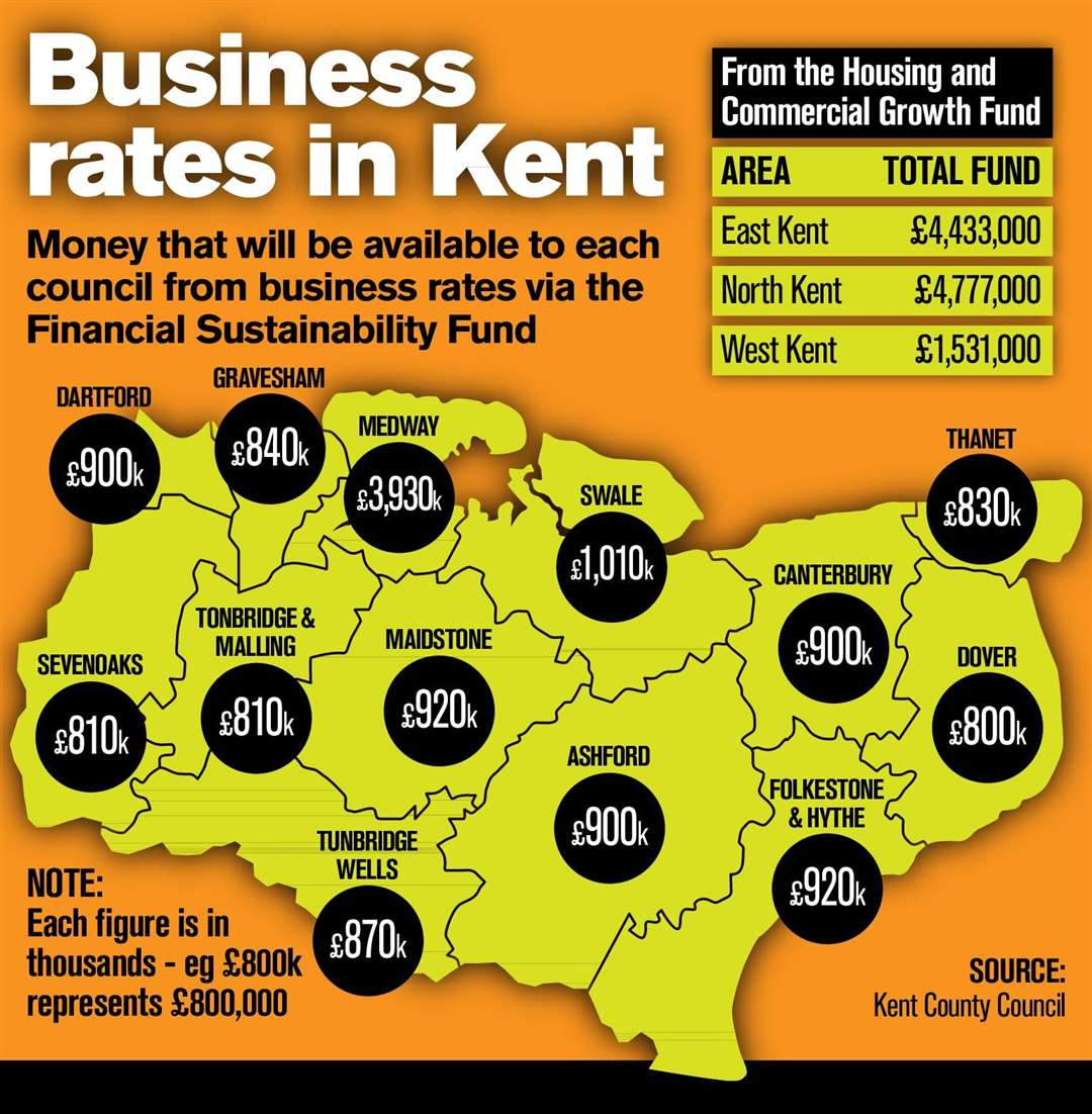 How business rates money has been allocated in Kent (4041799)