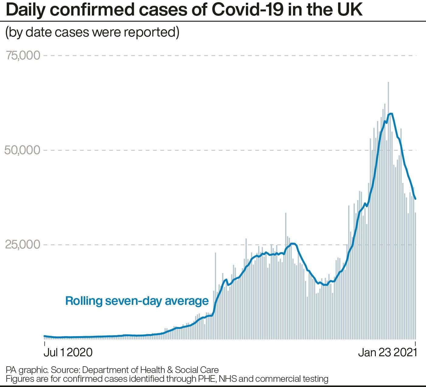 Daily confirmed cases of Covid-19 in the UK (PA Graphics)
