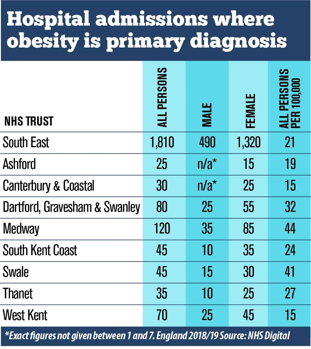 Obesity hospital admissions