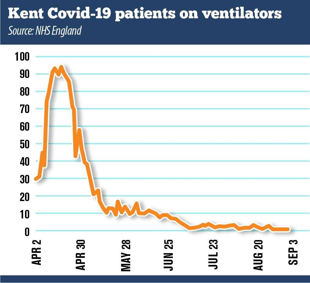 One Covid-19 patient was on a ventilator in Kent's hospitals on September 3