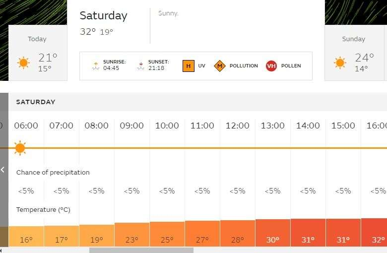Temperatures could reach 32C in Kent this weekend. Picture: The Met Office
