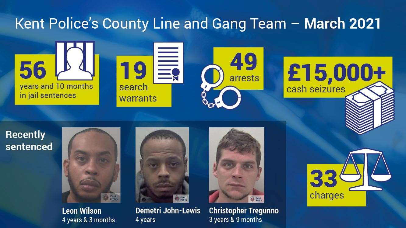 Statistics behind last month's county lines investigations