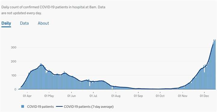 Government graph showing the rising number of patients being treated by the East Kent Hospitals Trust