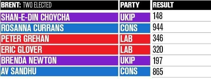Dartford council election results 2019
