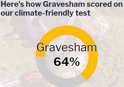 Gravesham is only rated as average