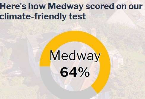 Medway rates as average