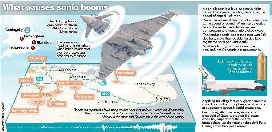 Our graphic explaining the sonic boom