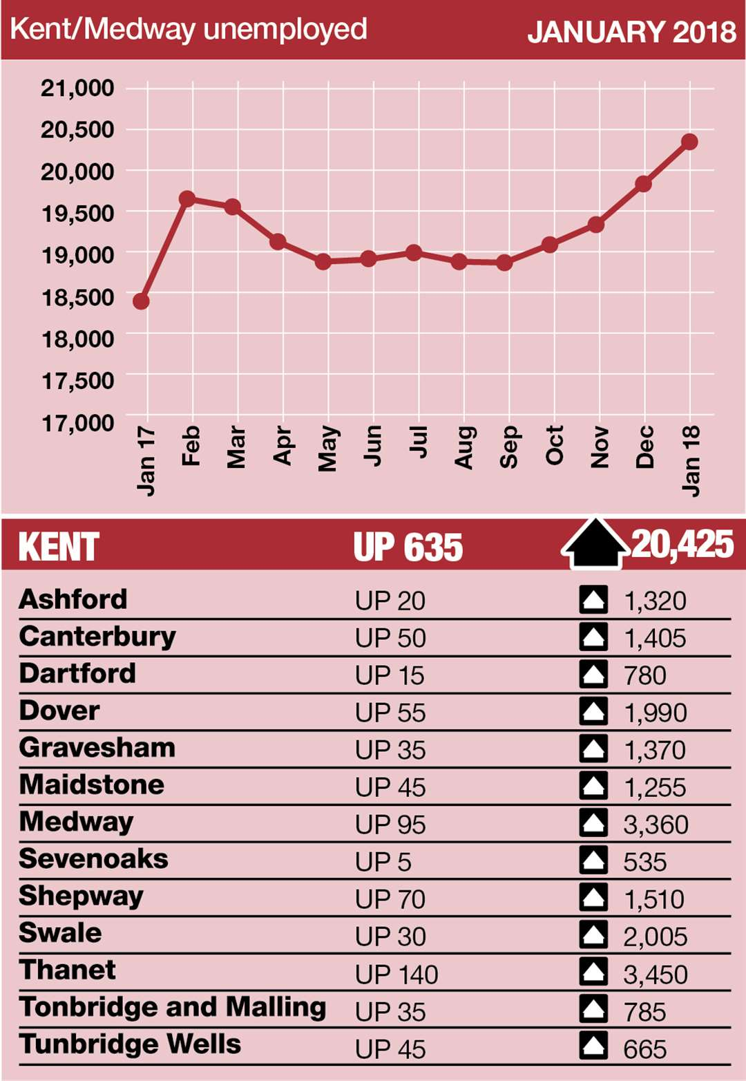 It is the fourth straight month the number of claimants in Kent has risen