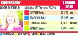 Election 2017 results in Canterbury