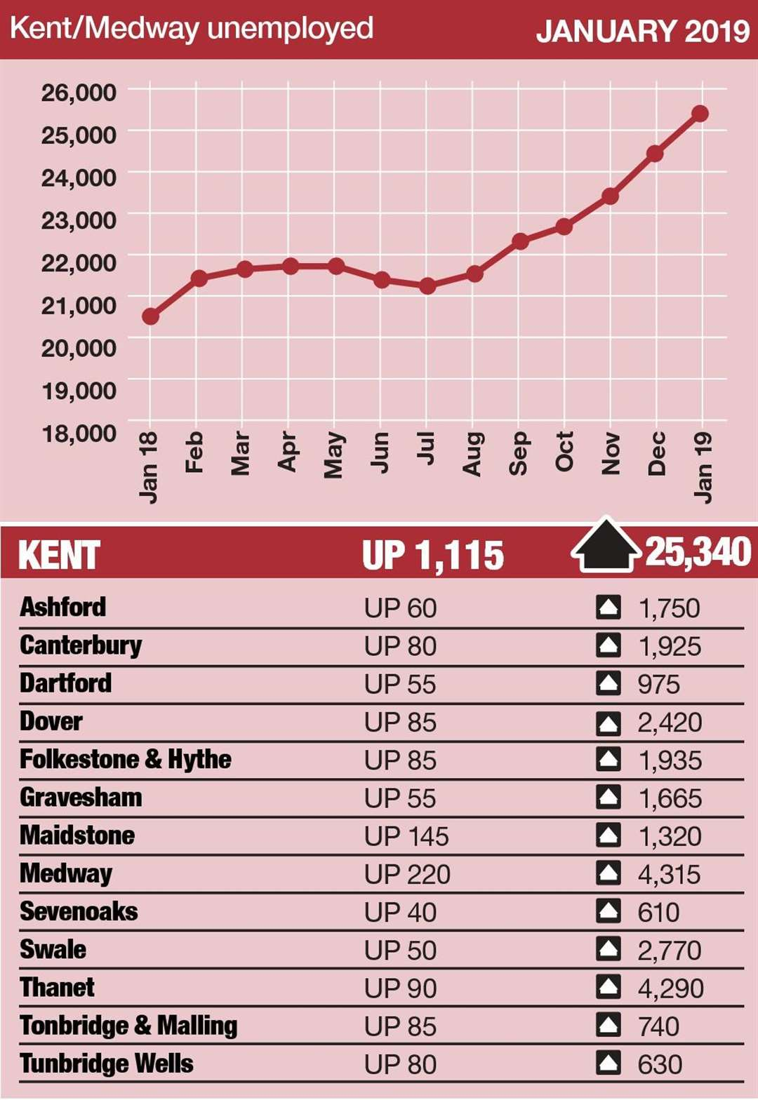 The number of people on unemployment-related benefits has increased in Kent (7283276)