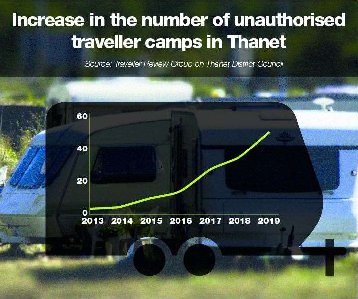 The number of travellers has increased significantly since 2013