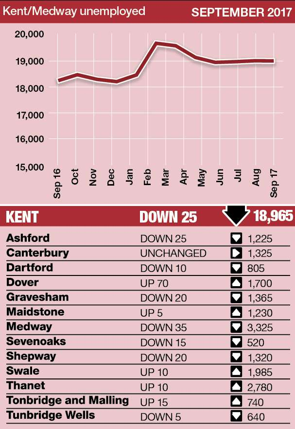 The number of people on unemployment benefits in Kent has remained static since July