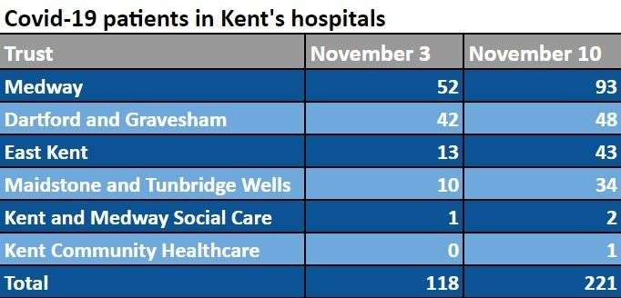 The increase in the number of hospital patients in Kent between November 3 and 10