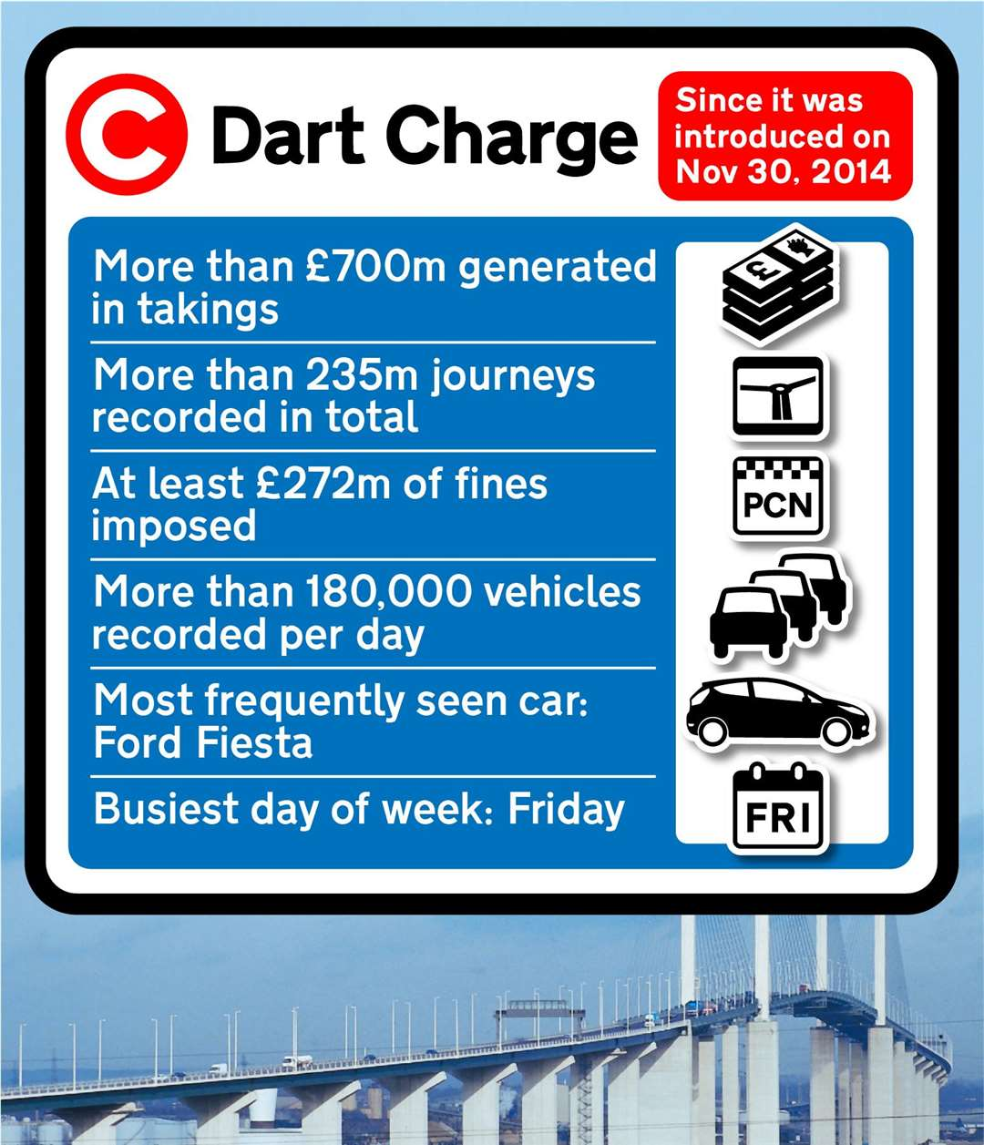 Dart Charge facts and figures