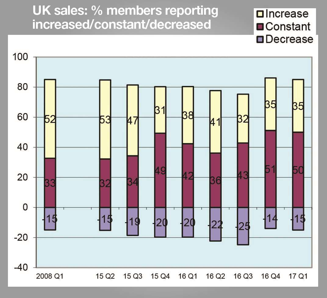 More than a third of firms reported improved domestic sales