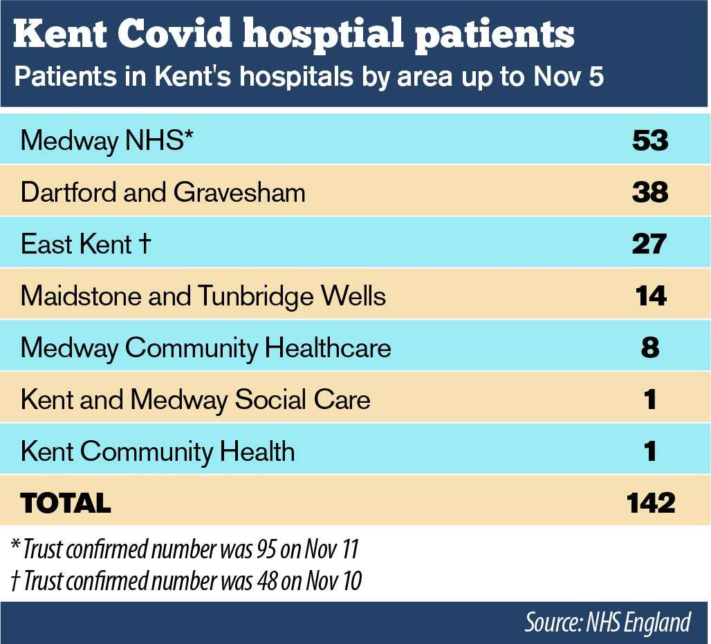 The number of Covid-19 patients in Kent rose 10-fold in a month, and is now believed to be much higher
