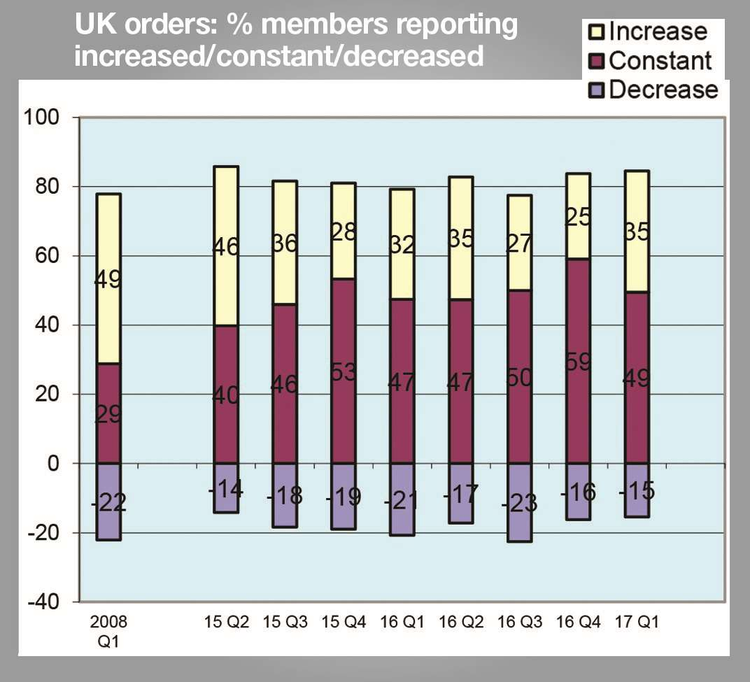 The proportion of firms with improved UK orders grew 10 points in the last quarter
