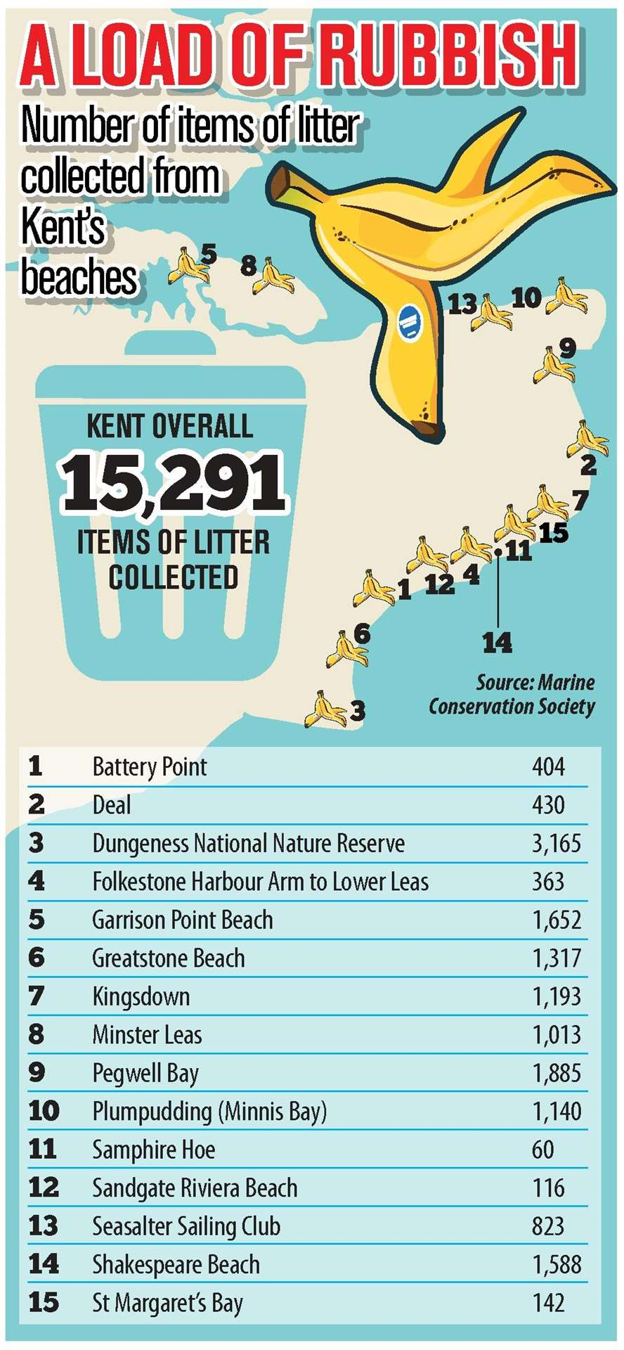 Beaches in Kent cleaned up in the Great British Beach Clean (5704781)