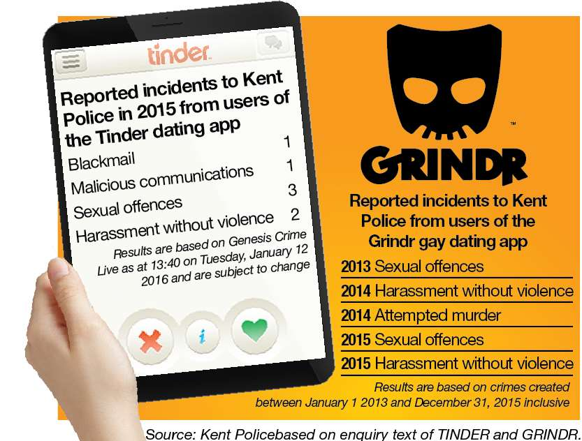 Sexual harassment dating apps