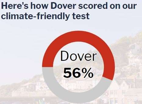 Dover scores the worse in Kent