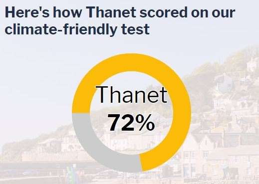 Thanet was rated as average on the test