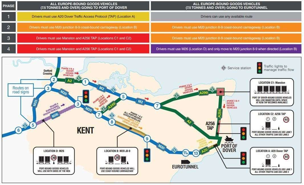 How Operation Brock will be implemented. Picture: Highways England