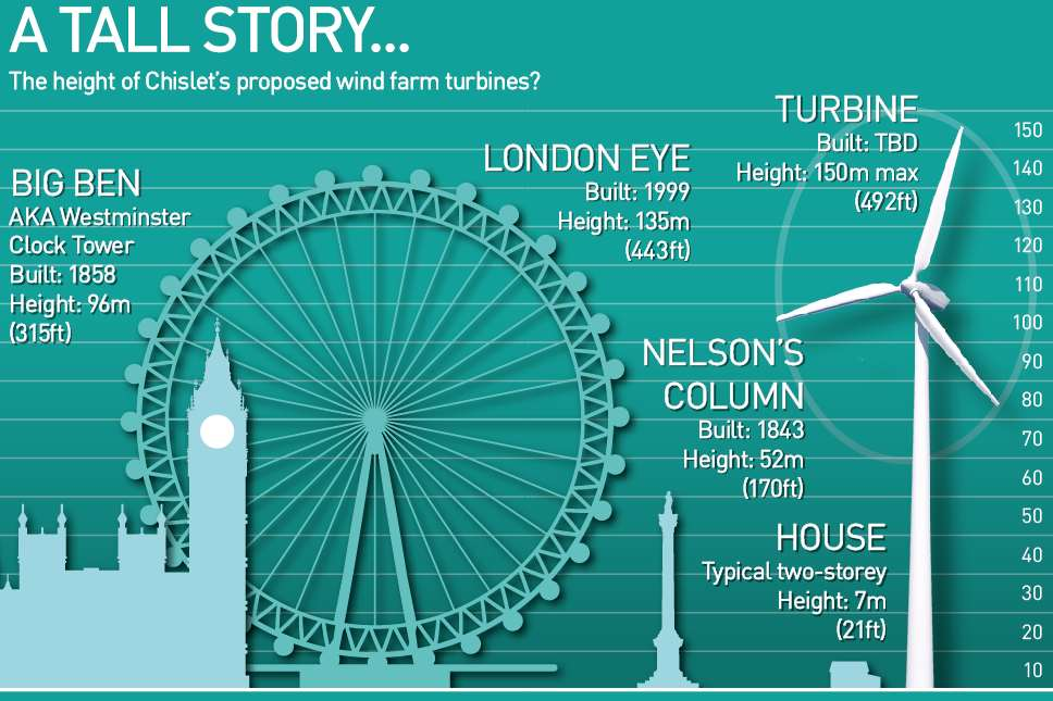 How tall is a 150-metre high turbine?