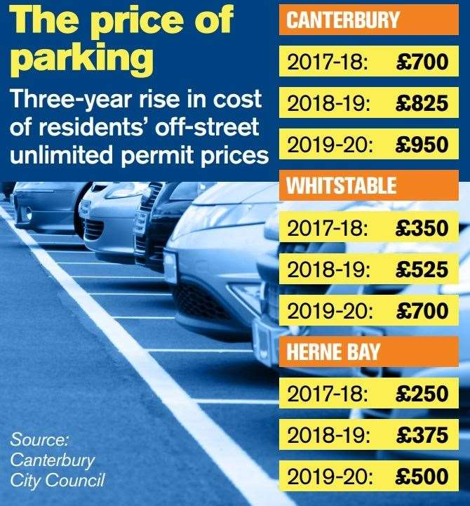 A graphic showing the increase in parking permit fees over the last two years