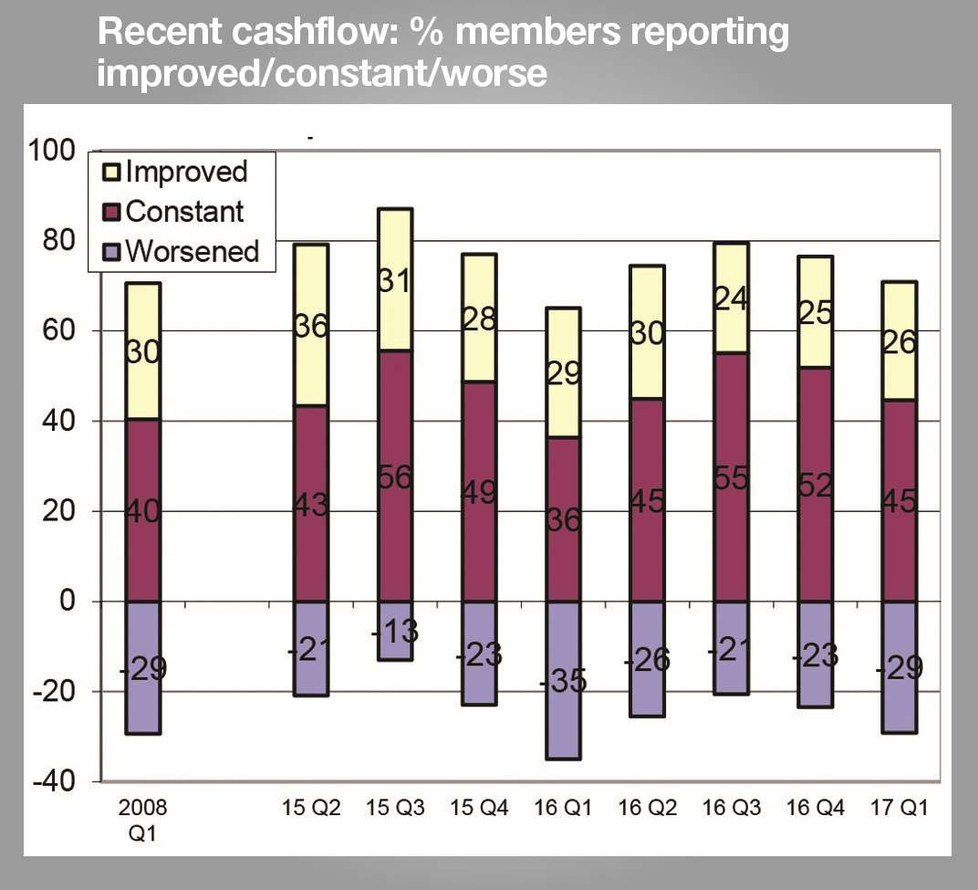 Cashflow has worsened for 29% of Kent companies surveyed