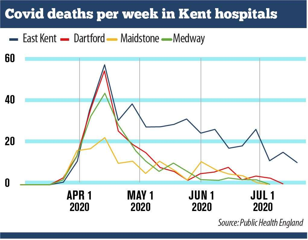 Covid deaths per week in east Kent hospitals