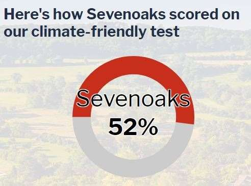 Sevenoaks is the worse in the county