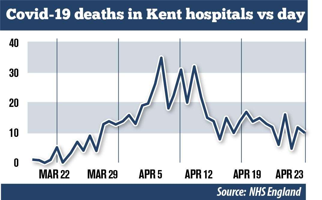 The number of deaths in hospitals has slowly declined since its peak on April 35, 7
