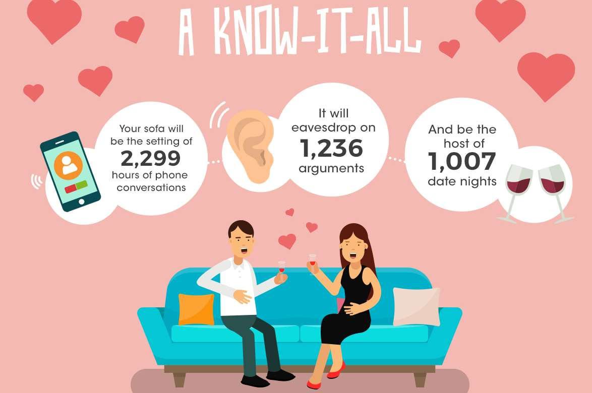 The average sofa also will also see couples kiss 2,105 times