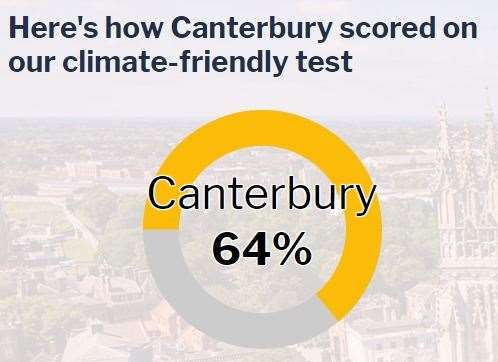 The city of Canterbury scored 64% (20934167)