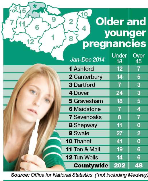 Teenage pregnancy rates in Kent reach a record low with