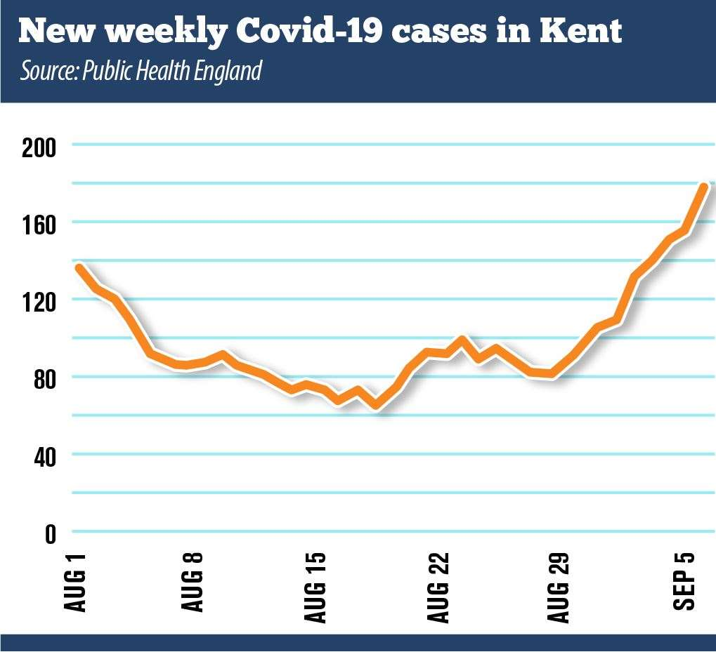 The weekly Covid-19 cases in Kent started to rise in the middle of August